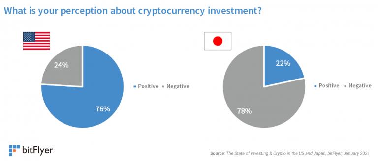 crypto perception